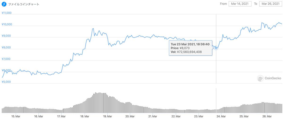 2021年3月14日〜2021年3月26日 FILの価格チャート(画像:Coingecko)