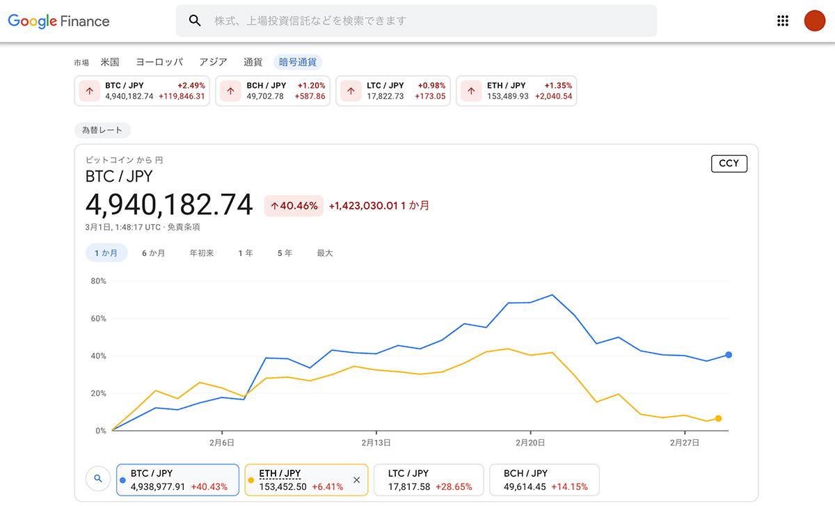 (画像:Google Finance)