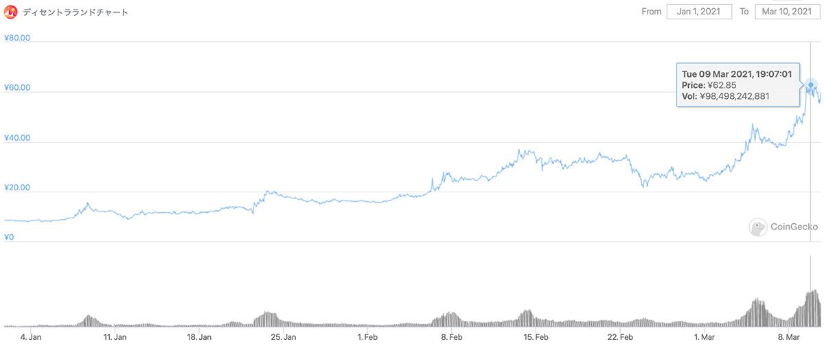 2021年1月1日〜2021年3月10日 MANAのチャート(画像:coingecko.com)
