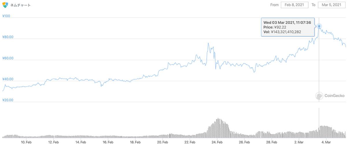2021年2月8日〜2021年3月5日 XEMのチャート(引用:coingecko.com)