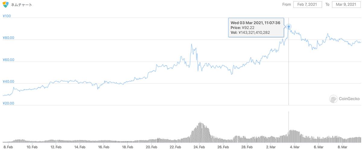 2021年2月7日〜2021年3月9日 XEMのチャート(引用:coingecko.com)