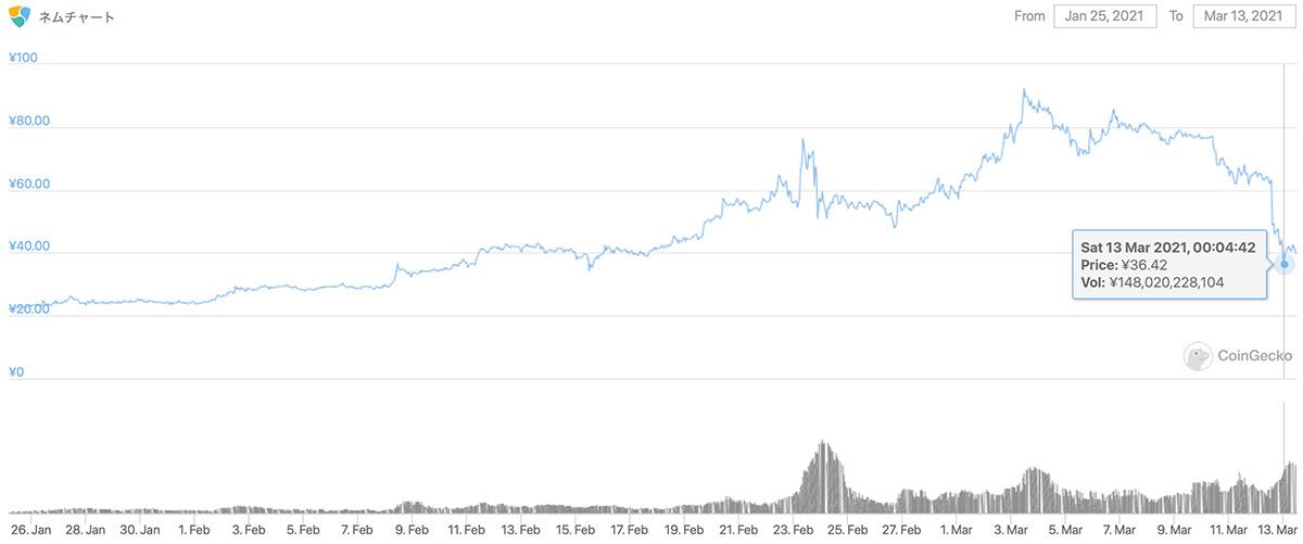 2021年1月25日〜2021年3月13日 XEMのチャート(引用:coingecko.com)