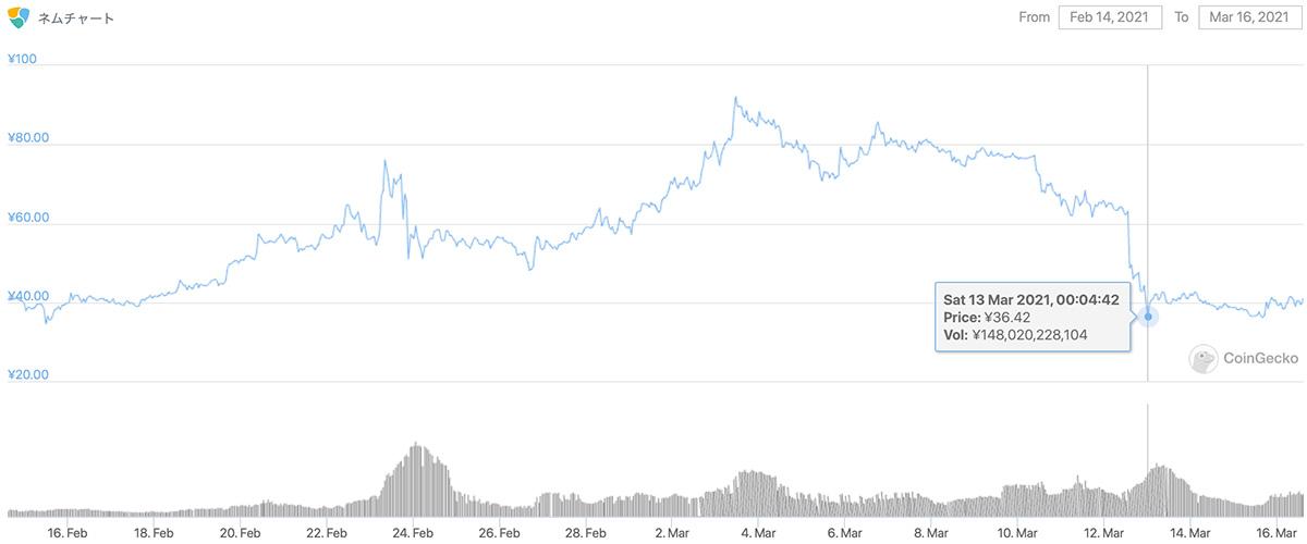 2021年2月14日〜2021年3月16日 XEMのチャート(引用:coingecko.com)