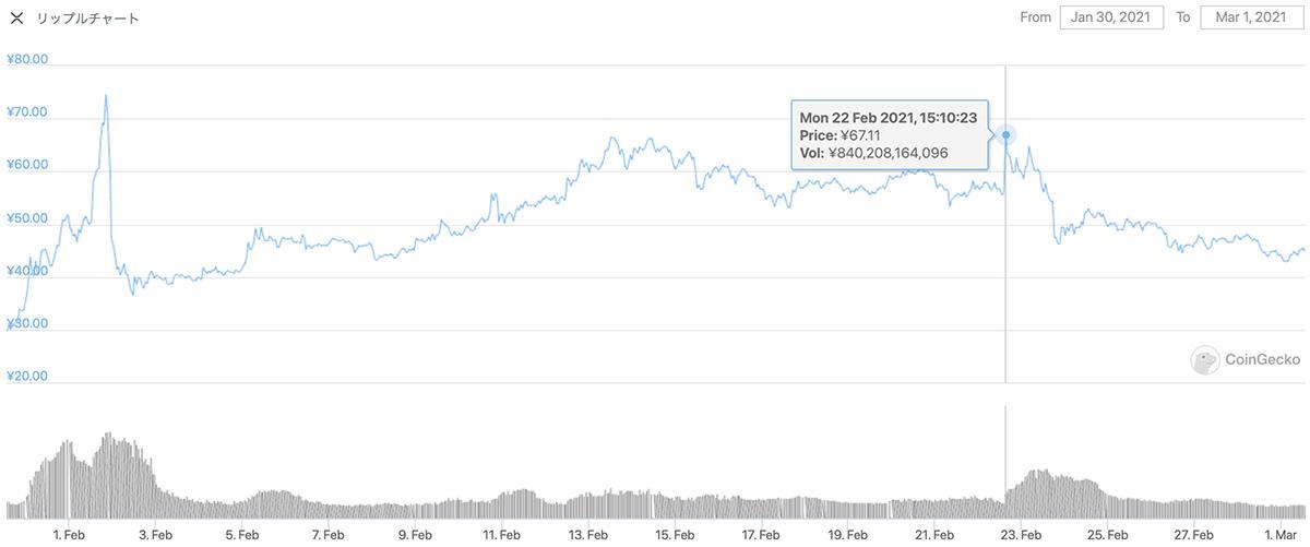 2021年1月30日〜2021年3月1日 XRPのチャート(引用:coingecko.com)