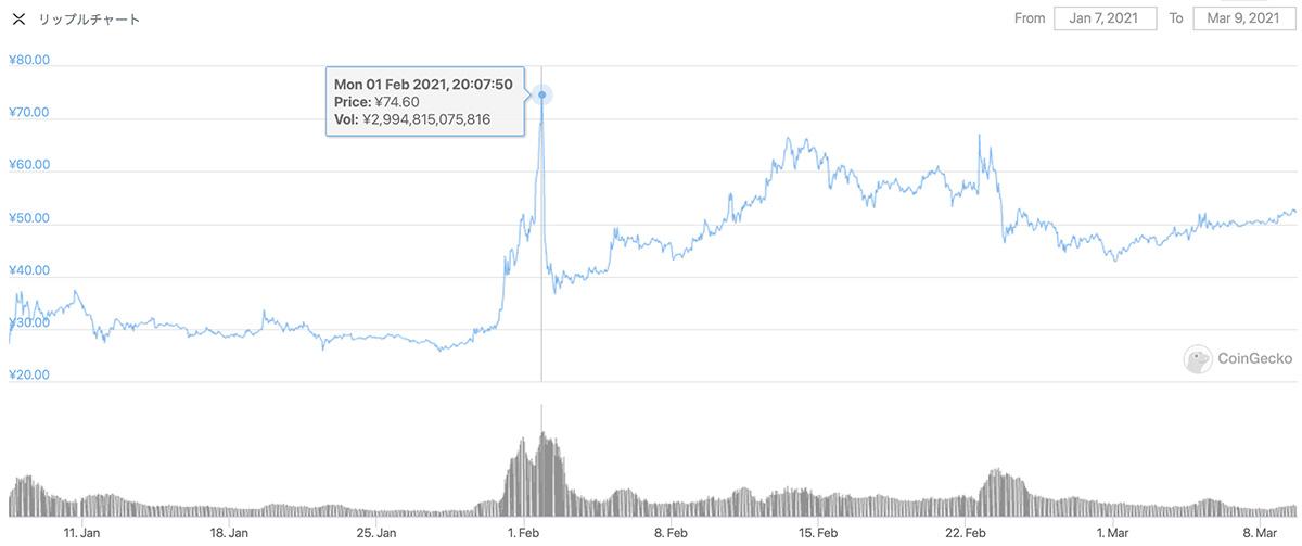 2021年1月7日〜2021年3月9日 XRPのチャート(引用:coingecko.com)