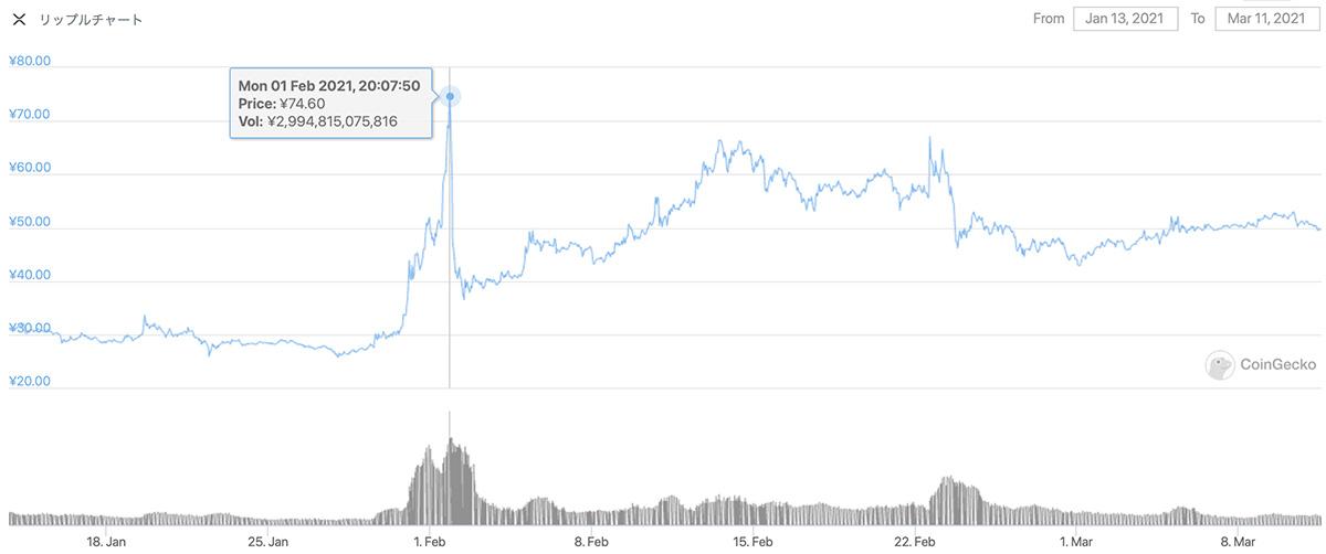 2021年1月13日〜2021年3月11日 XRPのチャート(引用:coingecko.com)
