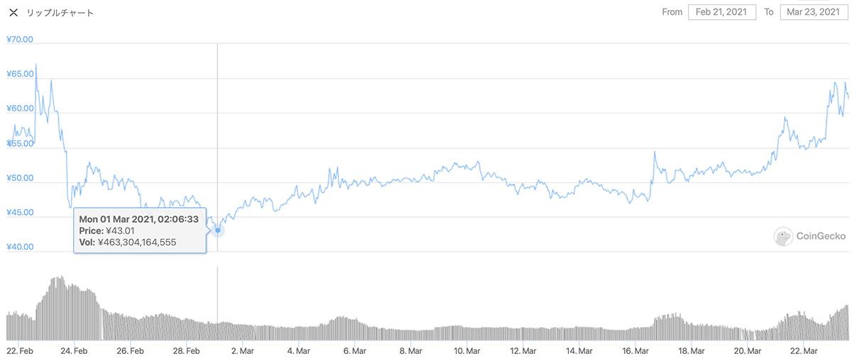 2021年2月21日〜2021年3月23日 XRPのチャート(引用:coingecko.com)