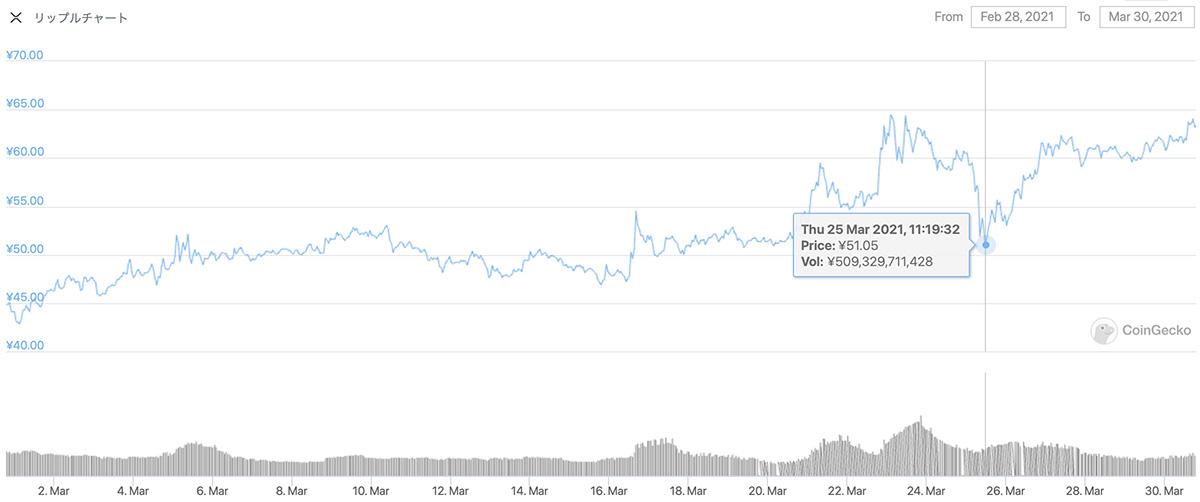 2021年2月28日〜2021年3月30日 XRPのチャート(引用:coingecko.com)