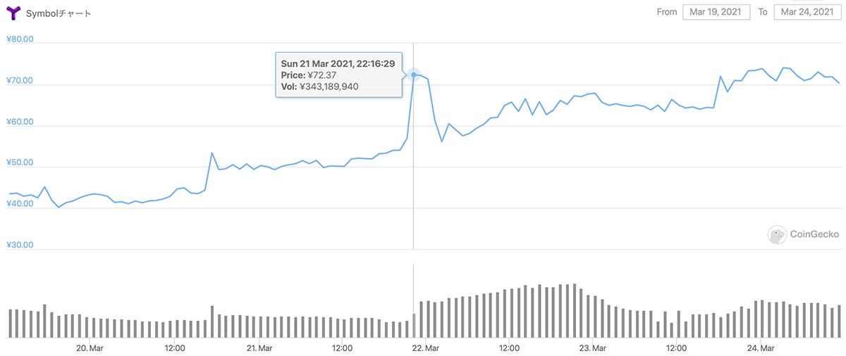 2021年3月19日〜2021年3月24日 XYMの価格チャート(画像:CoinGecko)