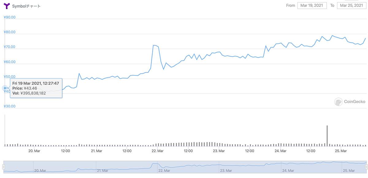 2021年3月19日〜2021年3月25日 XYMの価格チャート(画像:CoinGecko)