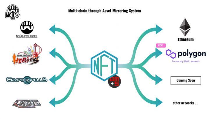 MCH+参画ブロックチェーンゲーム4作品「国内初のマルチチェーン対応」