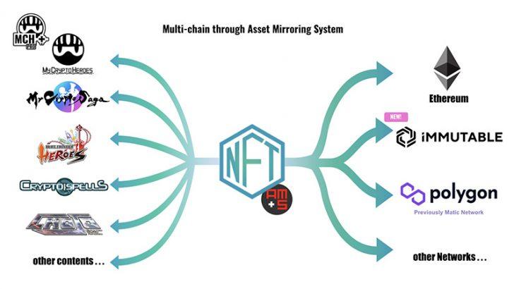 MCH+参画ブロックチェーンゲーム「Immutable X」にも対応へ|double jump.tokyoが提携拡大