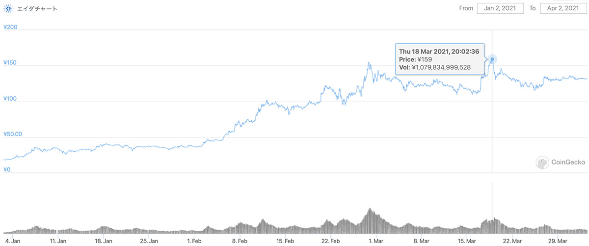 2021年1月2日〜2021年4月2日 ADAのチャート(引用:coingecko.com)