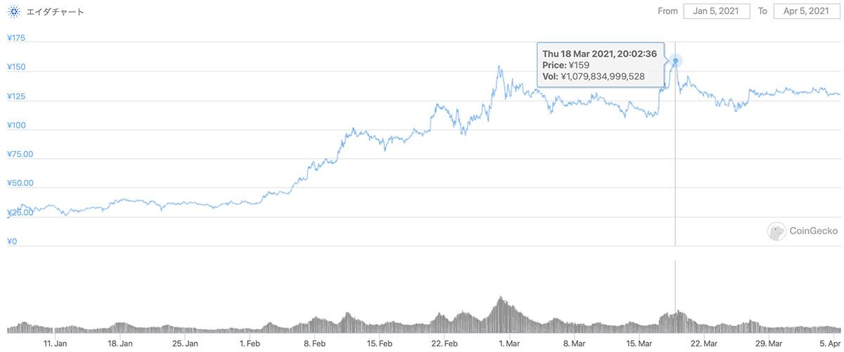 2021年1月5日〜2021年4月5日 ADAのチャート(引用:coingecko.com)