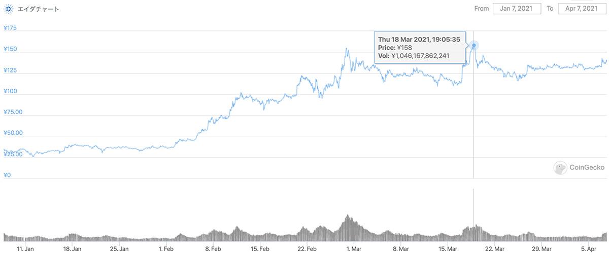 2021年1月7日〜2021年4月7日 ADAのチャート(引用:coingecko.com)