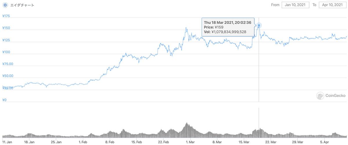 2021年1月10日〜2021年4月10日 ADAのチャート(引用:coingecko.com)