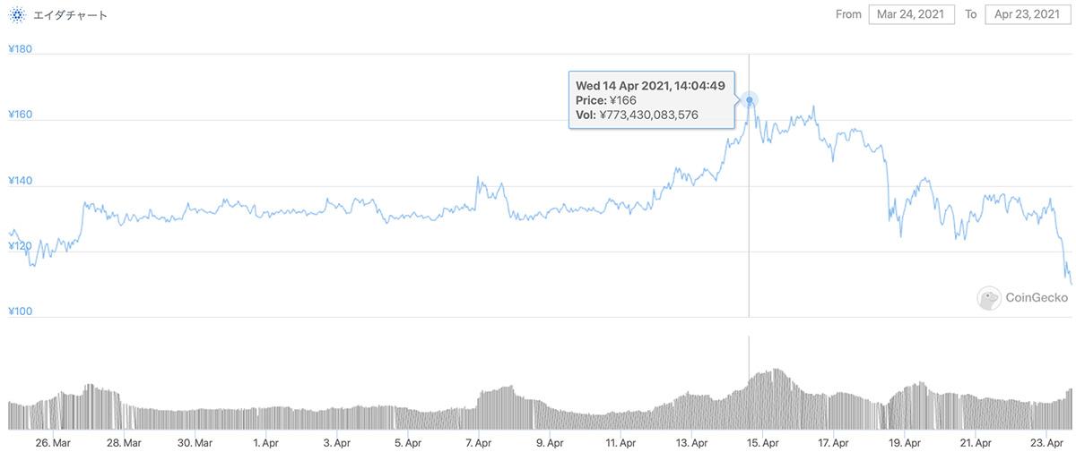 2021年3月24日〜2021年4月23日 ADAのチャート(引用:coingecko.com)