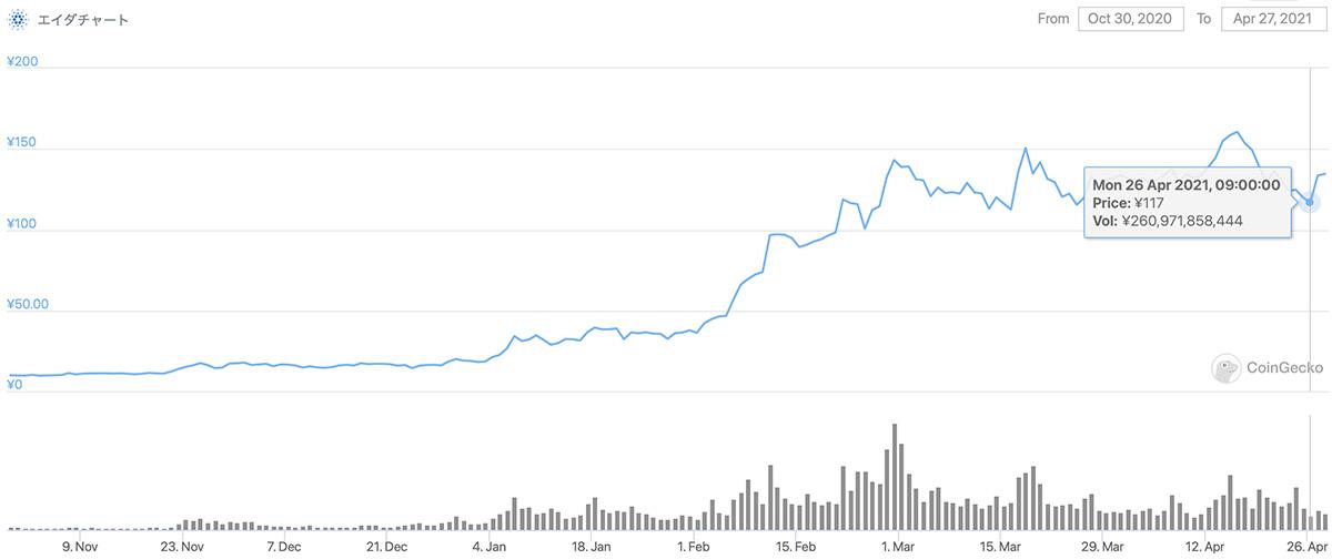 2020年10月30日〜2021年4月27日 ADAのチャート(引用:coingecko.com)