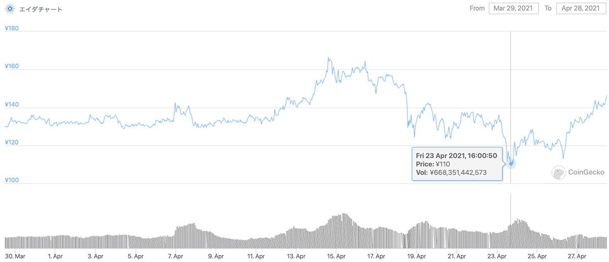 2021年3月29日〜2021年4月28日 ADAのチャート(引用:coingecko.com)