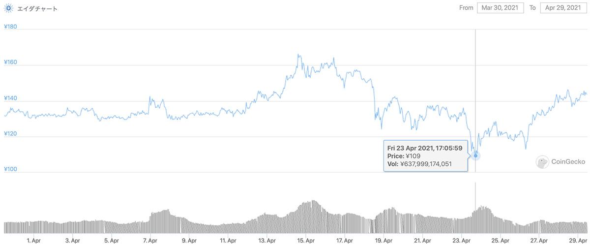 2021年3月30日〜2021年4月29日 ADAのチャート(引用:coingecko.com)