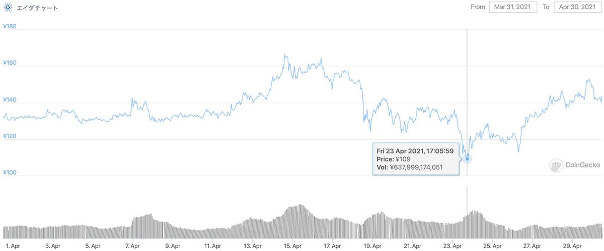 2021年3月31日〜2021年4月30日 ADAのチャート(引用:coingecko.com)