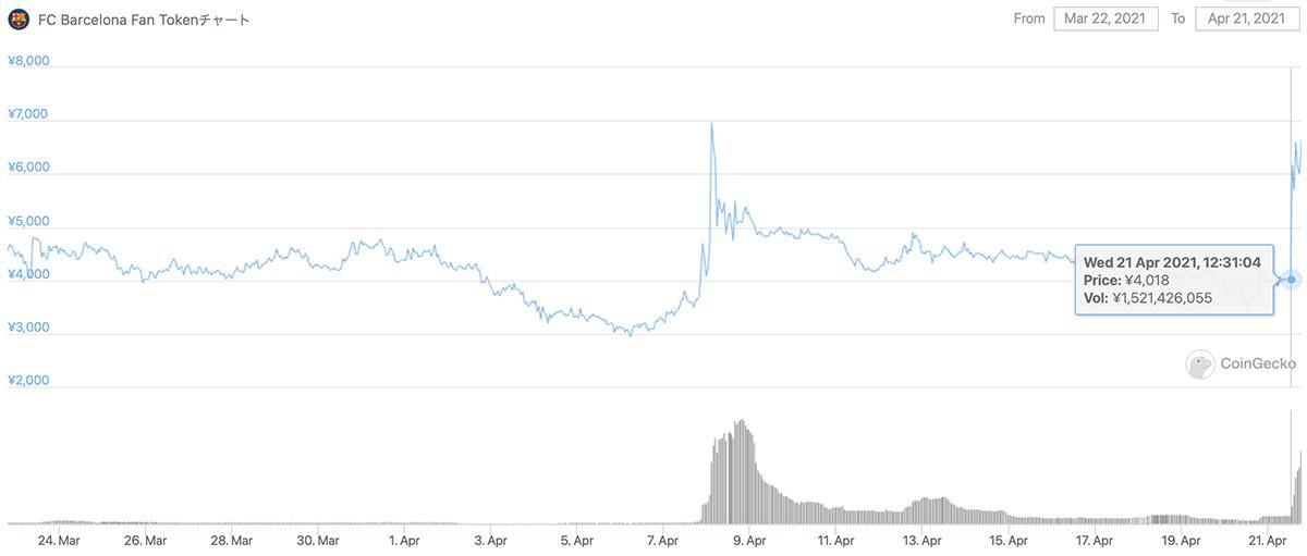 2021年3月22日〜2021年4月21日 BARの価格チャート
