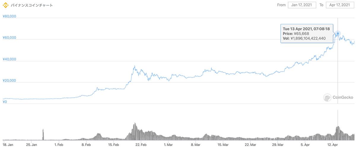 2021年1月17日〜2021年4月17日 BNBのチャート(画像:CoinMarketCap)