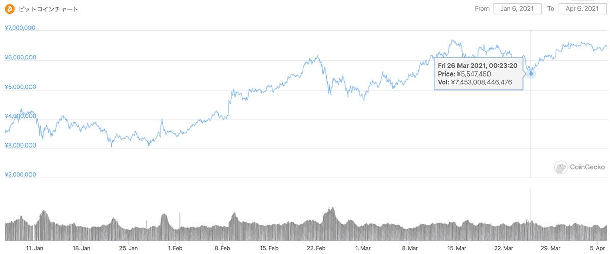 2021年1月6日〜2021年4月6日 BTCのチャート(引用:coingecko.com)