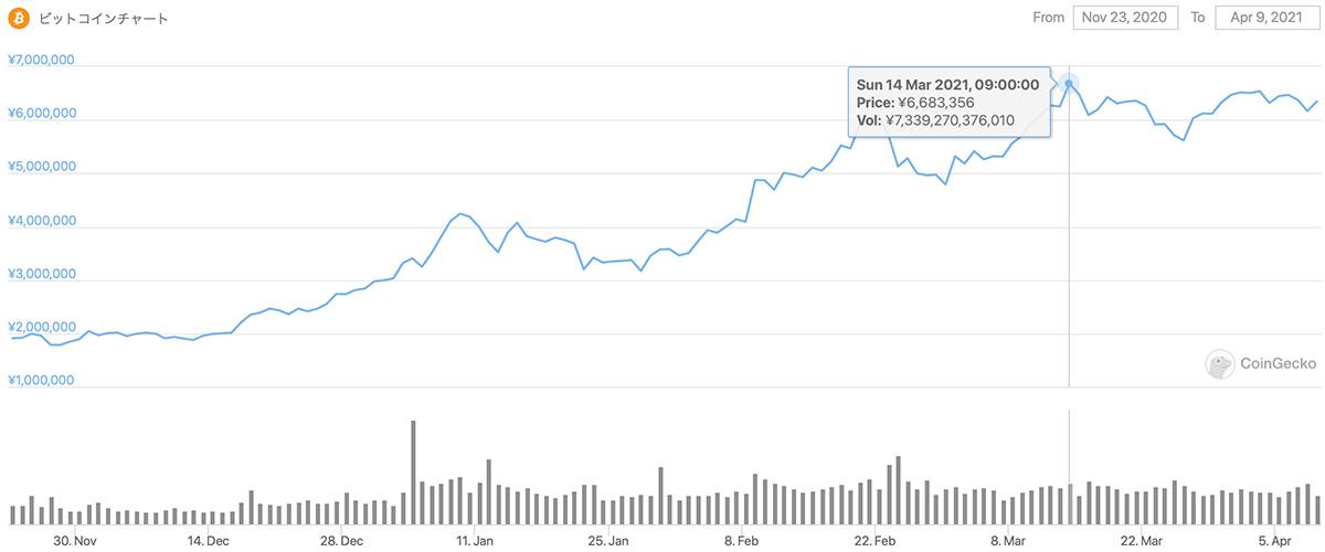 2020年11月23日〜2021年4月9日 BTCのチャート(引用:coingecko.com)