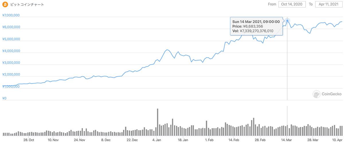 2020年10月14日〜2021年4月11日 BTCのチャート(引用:coingecko.com)
