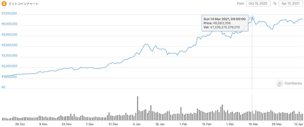 2020年10月15日〜2021年4月12日 BTCのチャート(引用:coingecko.com)