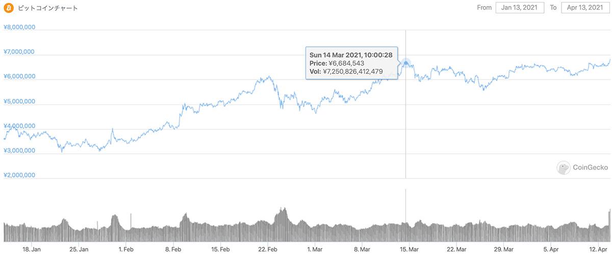 2021年1月13日〜2021年4月13日 BTCのチャート(引用:coingecko.com)