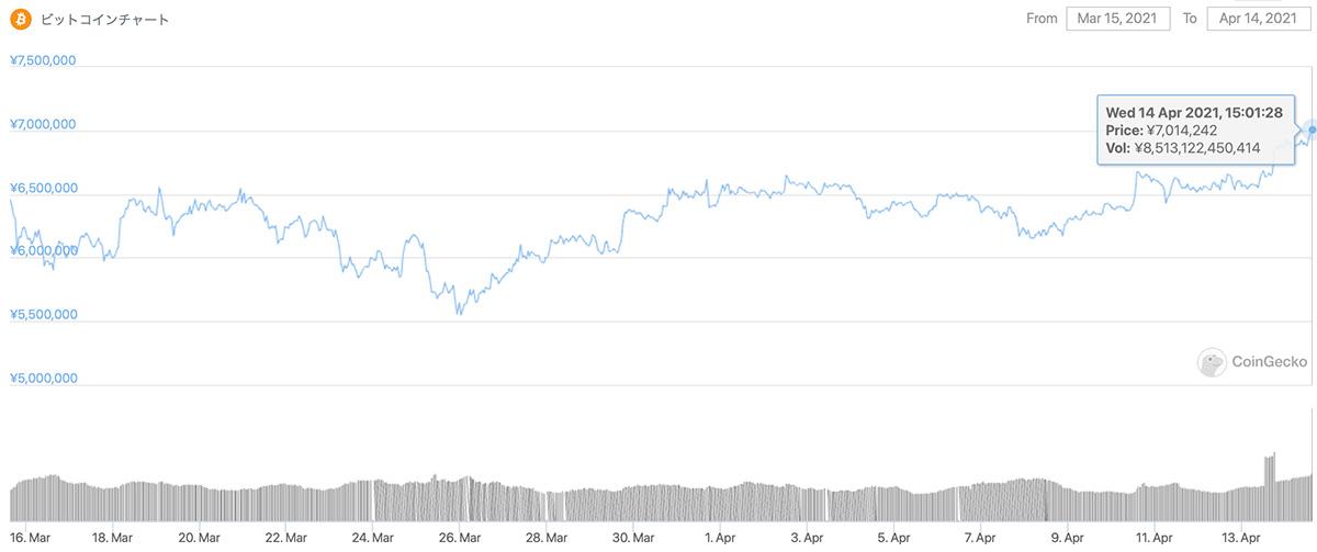 2021年3月15日〜2021年4月14日 BTCの価格チャート(画像:CoinGecko)