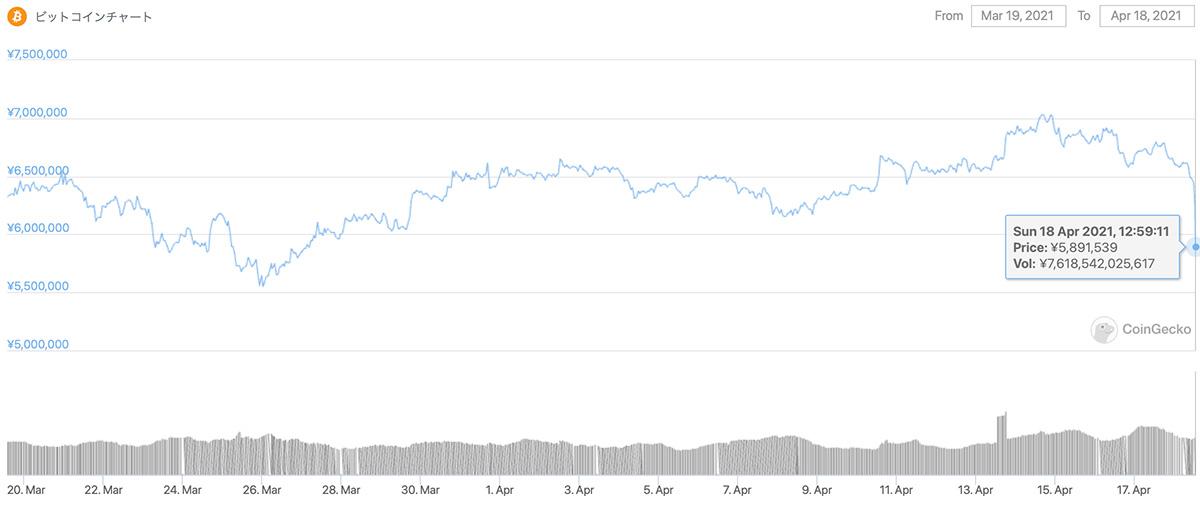 2021年3月19日〜2021年4月18日 BTCの価格チャート(画像:CoinGecko)