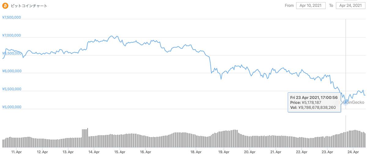 2021年4月10日〜2021年4月24日 BTCのチャート(引用:coingecko.com)