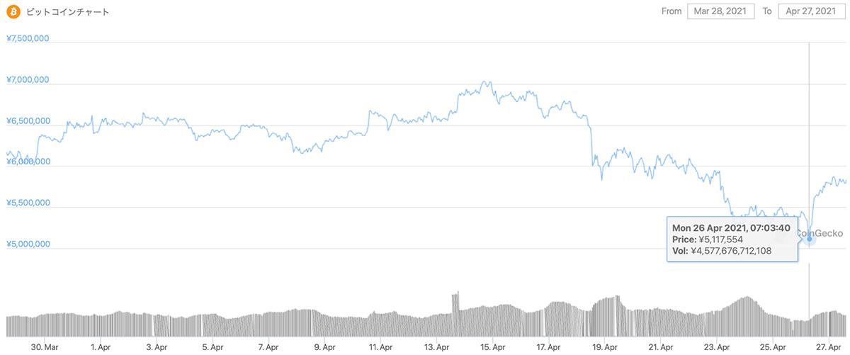 2021年3月28日〜2021年4月27日 BTCのチャート(引用:coingecko.com)