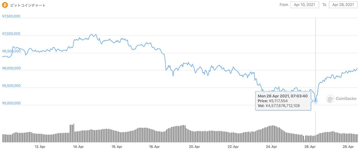 2021年4月10日〜2021年4月28日 BTCのチャート(引用:coingecko.com)