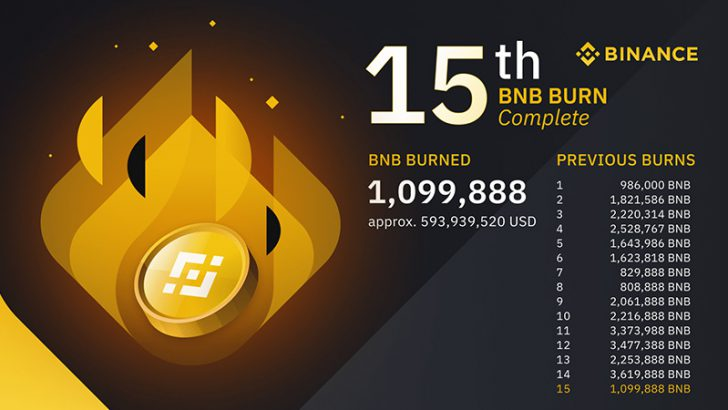 BINANCE「約650億円相当のBNB」をバーン|価格高騰で過去最高の焼却金額に