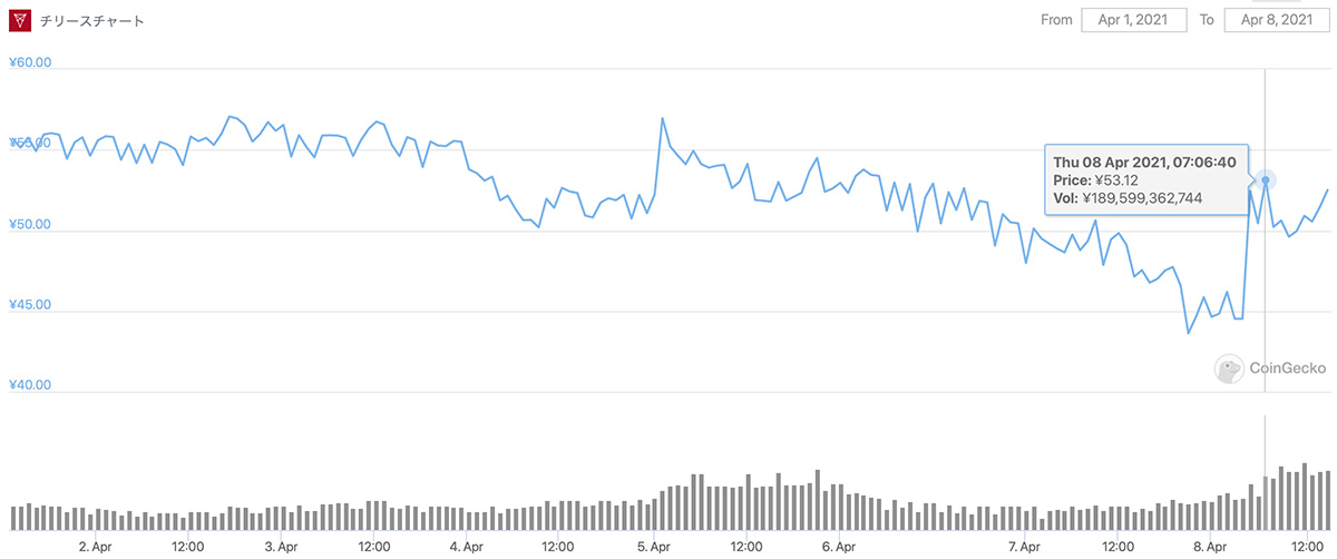 2021年4月1日〜2021年4月8日 CHZのチャート(画像:CoinGecko)