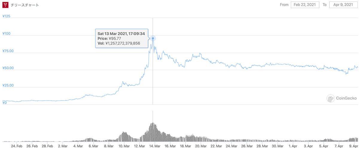 2021年2月22日〜2021年4月9日 CHZのチャート(画像:CoinGecko)