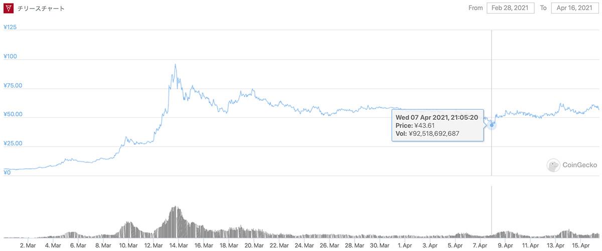 2021年2月28日〜2021年4月16日 CHZのチャート(画像:CoinGecko)