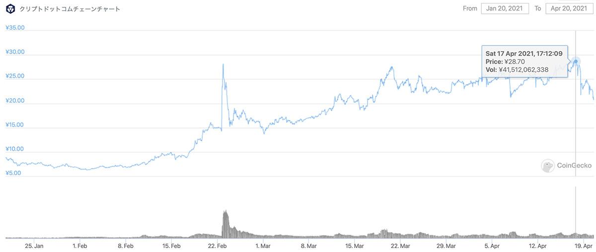 2021年1月20日〜2021年4月20日 CROの価格チャート(画像:CoinGecko)