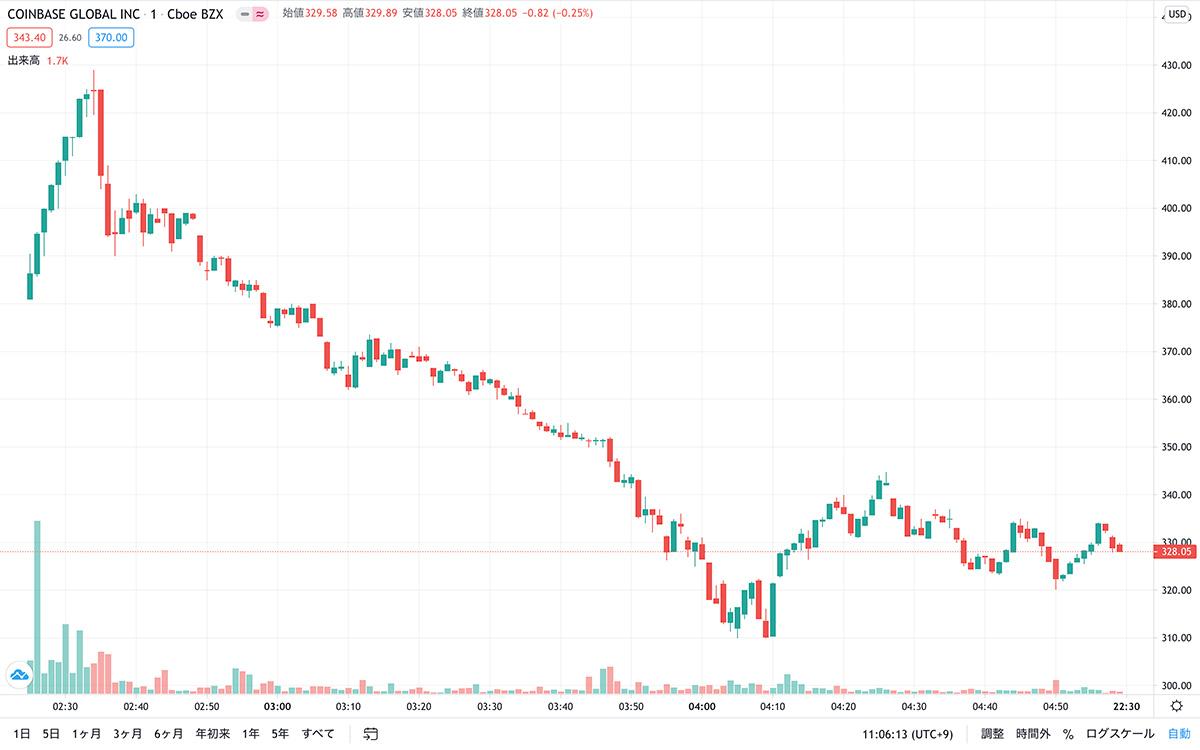 2021年4月15日 コインベース株の1分足チャート(画像:Tradingview)