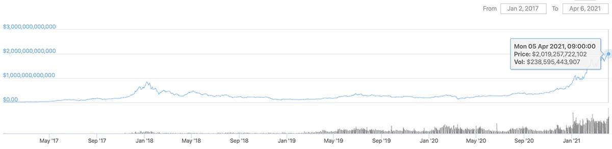 2017年1月3日〜2021年4月6日 仮想通貨市場全体の時価総額推移(画像:CoinGecko)