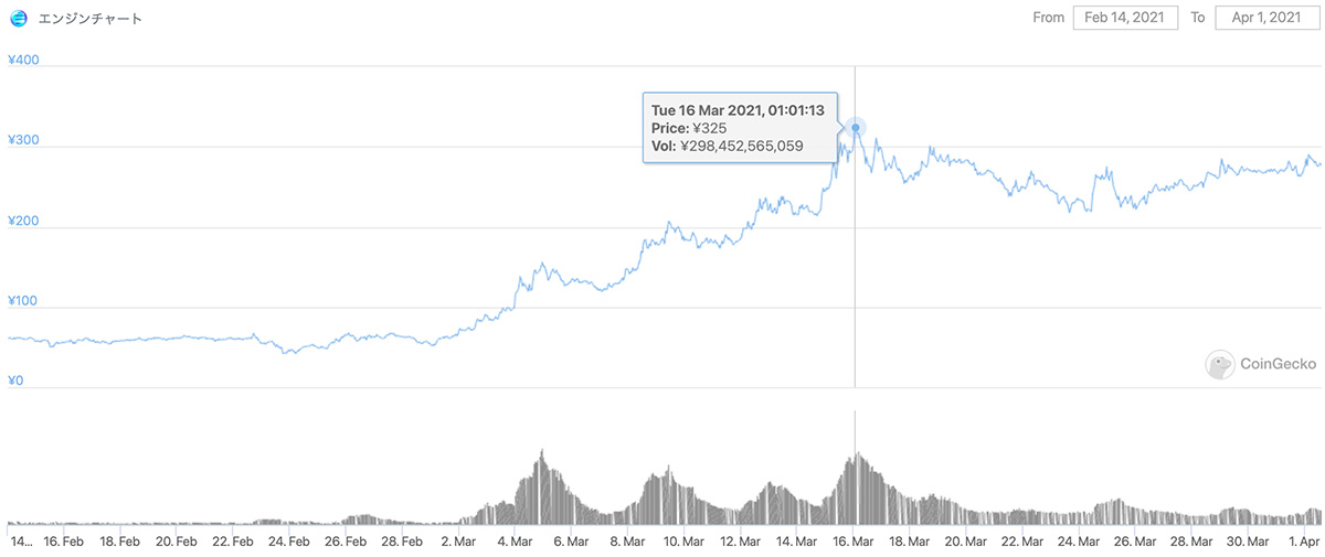 2021年2月14日〜2021年4月1日 ENJの価格チャート(画像:CoinGecko)