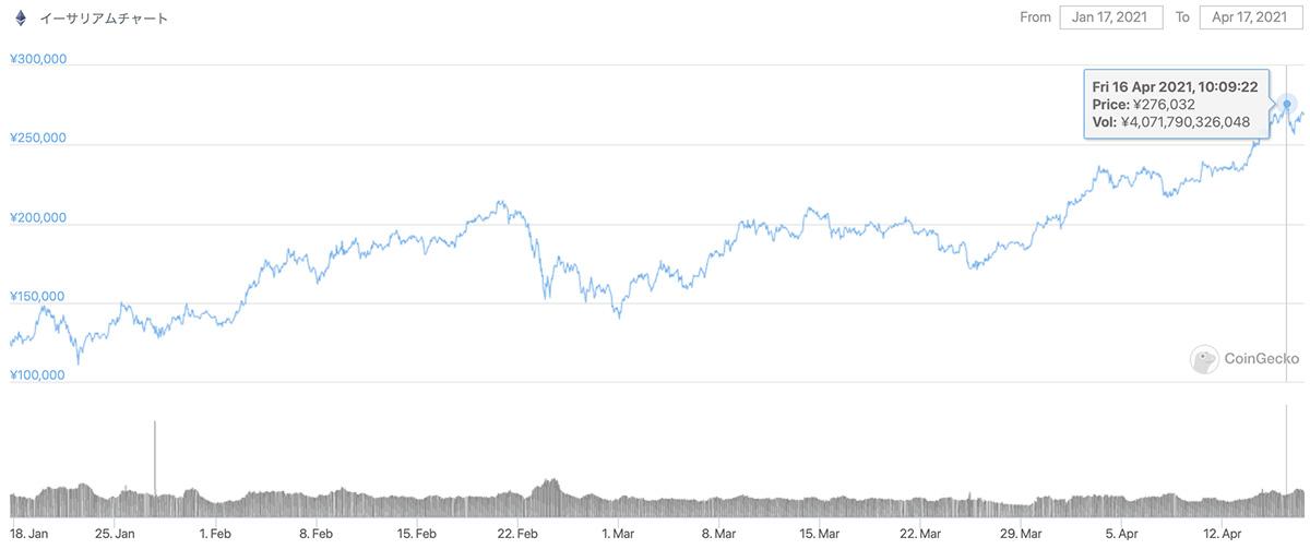 2021年1月17日〜2021年4月17日 ETHの価格チャート(引用:coingecko.com)