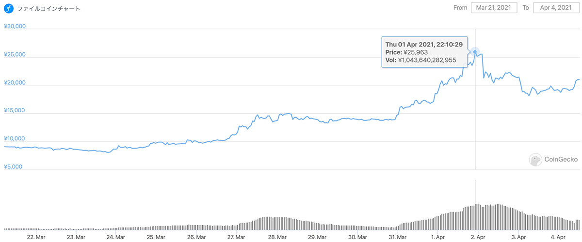 2021年3月21日〜2021年4月4日 FILの価格チャート(画像:Coingecko)