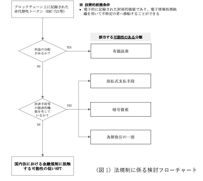 「NFTビジネスに関するガイドライン」の一部(画像:JCBA)