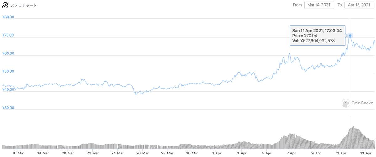 2021年3月14日〜2021年4月13日 XLMの価格チャート(画像:CoinGecko)