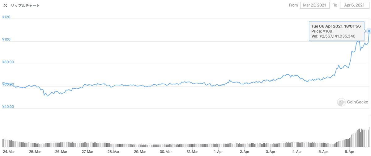 2021年3月23日〜2021年4月6日 XRPの価格チャート(画像:CoinGecko)